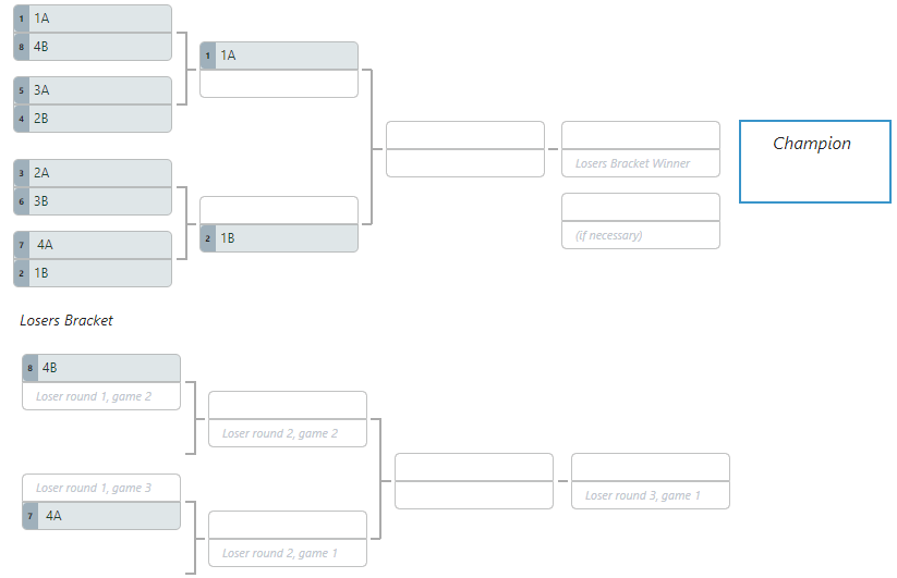 """The SpeenLeague playoff bracket has the top player automatically """"winning"""" against the 4th place player, sending them to loser's bracket."""